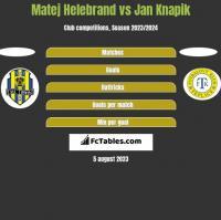 Matej Helebrand vs Jan Knapik h2h player stats