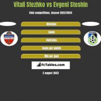 Vitali Stezhko vs Evgeni Steshin h2h player stats