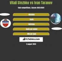 Vitali Stezhko vs Ivan Taranov h2h player stats