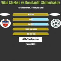 Vitali Stezhko vs Konstantin Shcherbakov h2h player stats