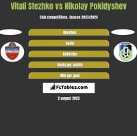 Vitali Stezhko vs Nikolay Pokidyshev h2h player stats