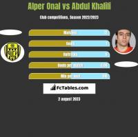 Alper Onal vs Abdul Khalili h2h player stats