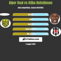Alper Onal vs Atiba Hutchinson h2h player stats