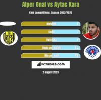 Alper Onal vs Aytac Kara h2h player stats