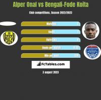 Alper Onal vs Bengali-Fode Koita h2h player stats