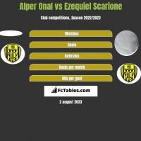 Alper Onal vs Ezequiel Scarione h2h player stats