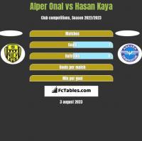 Alper Onal vs Hasan Kaya h2h player stats