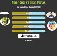 Alper Onal vs Ilhan Parlak h2h player stats