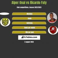 Alper Onal vs Ricardo Faty h2h player stats