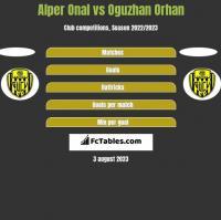 Alper Onal vs Oguzhan Orhan h2h player stats