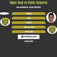 Alper Onal vs Ender Aygoren h2h player stats