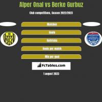 Alper Onal vs Berke Gurbuz h2h player stats