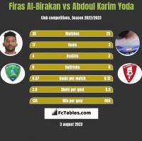 Firas Al-Birakan vs Abdoul Karim Yoda h2h player stats
