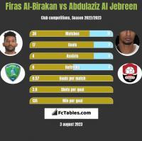Firas Al-Birakan vs Abdulaziz Al Jebreen h2h player stats