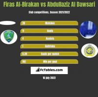 Firas Al-Birakan vs Abdullaziz Al Dawsari h2h player stats
