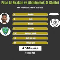 Firas Al-Birakan vs Abdulmalek Al-Khaibri h2h player stats