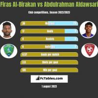 Firas Al-Birakan vs Abdulrahman Aldawsari h2h player stats