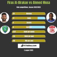 Firas Al-Birakan vs Ahmed Musa h2h player stats