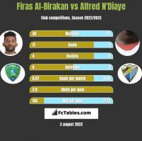 Firas Al-Birakan vs Alfred N'Diaye h2h player stats