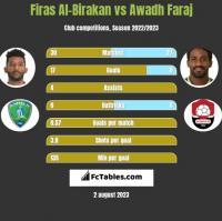 Firas Al-Birakan vs Awadh Faraj h2h player stats