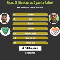Firas Al-Birakan vs Ayanda Patosi h2h player stats