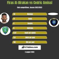 Firas Al-Birakan vs Cedric Amissi h2h player stats