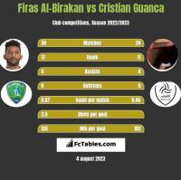 Firas Al-Birakan vs Cristian Guanca h2h player stats