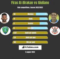 Firas Al-Birakan vs Giuliano h2h player stats