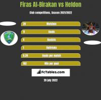 Firas Al-Birakan vs Heldon h2h player stats