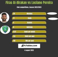 Firas Al-Birakan vs Luciano Pereira h2h player stats