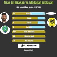 Firas Al-Birakan vs Madallah Alolayan h2h player stats