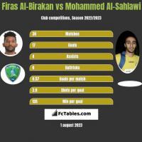 Firas Al-Birakan vs Mohammed Al-Sahlawi h2h player stats