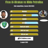 Firas Al-Birakan vs Nildo Petrolina h2h player stats