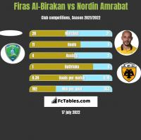Firas Al-Birakan vs Nordin Amrabat h2h player stats