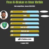 Firas Al-Birakan vs Omar Khribin h2h player stats