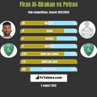Firas Al-Birakan vs Petros h2h player stats