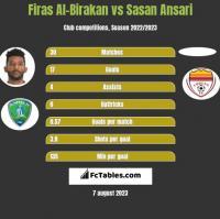 Firas Al-Birakan vs Sasan Ansari h2h player stats