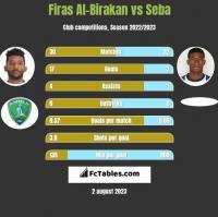 Firas Al-Birakan vs Seba h2h player stats