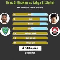 Firas Al-Birakan vs Yahya Al Shehri h2h player stats