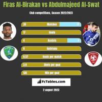 Firas Al-Birakan vs Abdulmajeed Al-Swat h2h player stats