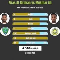 Firas Al-Birakan vs Mukhtar Ali h2h player stats