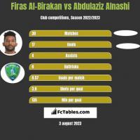 Firas Al-Birakan vs Abdulaziz Alnashi h2h player stats