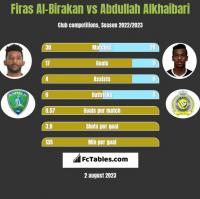 Firas Al-Birakan vs Abdullah Alkhaibari h2h player stats