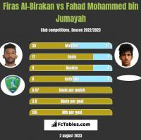Firas Al-Birakan vs Fahad Mohammed bin Jumayah h2h player stats