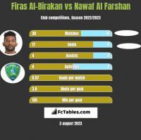 Firas Al-Birakan vs Nawaf Al Farshan h2h player stats