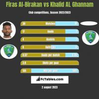 Firas Al-Birakan vs Khalid AL Ghannam h2h player stats