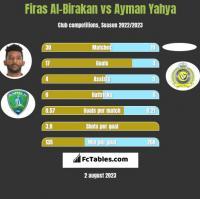 Firas Al-Birakan vs Ayman Yahya h2h player stats