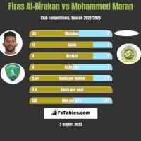 Firas Al-Birakan vs Mohammed Maran h2h player stats