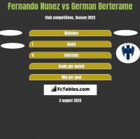 Fernando Nunez vs German Berterame h2h player stats