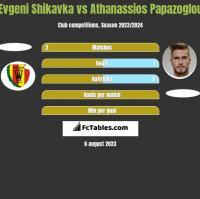Evgeni Shikavka vs Athanassios Papazoglou h2h player stats